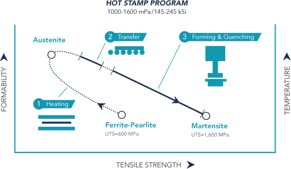 Hot Stamp Program