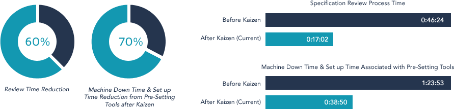 Reduced Review Process Time, Specification Review Process Time, and Machine Down Time & Set up Time Reduction from Pre-Setting Tools after Kaizen